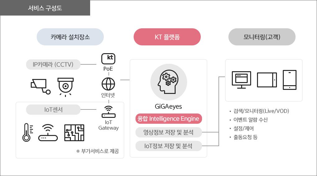 GiGAeyes smart 서비스 구성도. 카메라 설치장소에는 IP 카메라(CCTV)와 부가서비스로 제공되는 IoT 센서가 PoE,인터넷,IoT Gateway로 연결됩니다. KT플랫폼에서는 융합 Intelligence Engine이 영상정보 저장 및 분석, IoT정보 저장 및 분석을 합니다. 모니터링하는 고객은 검색/모니터링(Live/VoD), 이벤트 알람 수신, 설정/제어, 출동 요청 등을 할 수 있습니다.