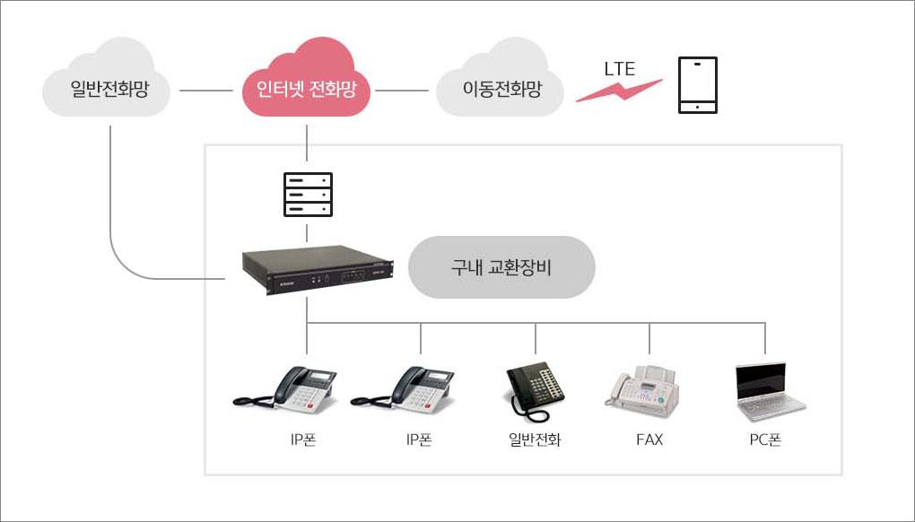 일반전화망, LTE로 단말기와 연결된 이동전화망이 인터넷 전화망과 구내 전화장비를 통해 구내 IP폰, 일반전화, FAX, PC폰과 연결됩니다.
