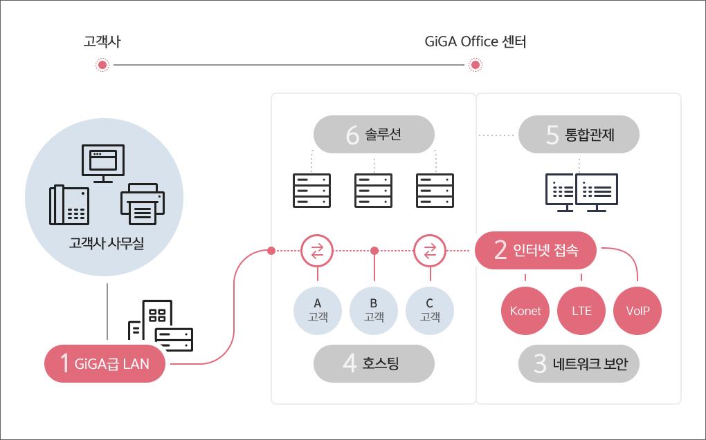 GiGA Office 센터에서 고객사의 GiGA급 LAN을 관리해주는 것을 나타낸 도표