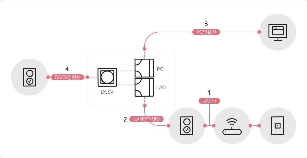 인터넷 공유기 설치 및 이용가이드에 대한 내용을 도표로 표현한 그림