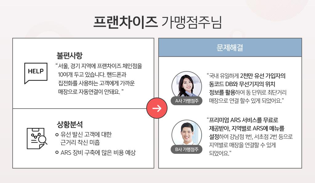 예시, 불편사항: 서울,경기 지역에 프랜차이즈 체인점을 10여개 두고 있습니다. 핸드폰과 집전화를 사용하는 고객에게 가까운 매장으로 자동연결이 안돼요. 상황분석, 유선발신고객에 대한, 근거리 착신 미흡, ARS 장비 구축에 많은 비용 예상. 문제해결, 1. 국내 유일하게 2천만 유선 가입자의 동코드 DB와 무선기지의 위치정보를 활용하여 동 단위로 최단거리 매장으로 연결 할수 있게 되었어요. 2. 프리미엄 ARS 서비스를 무료로 제공받아, 지역별로 ARS에 메뉴를 설정하여 강남점 1번, 서초점 2번 등으로 지역별로 매장을 연결할 수 있게 되었어요.